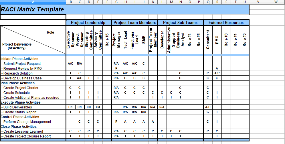 raci chart template xls - 5 raci matrix template excel project management
