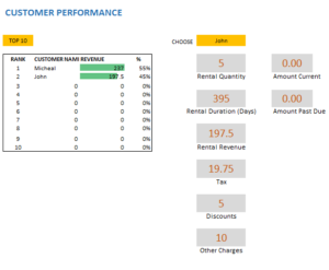 Customer-Performance-Dashboard