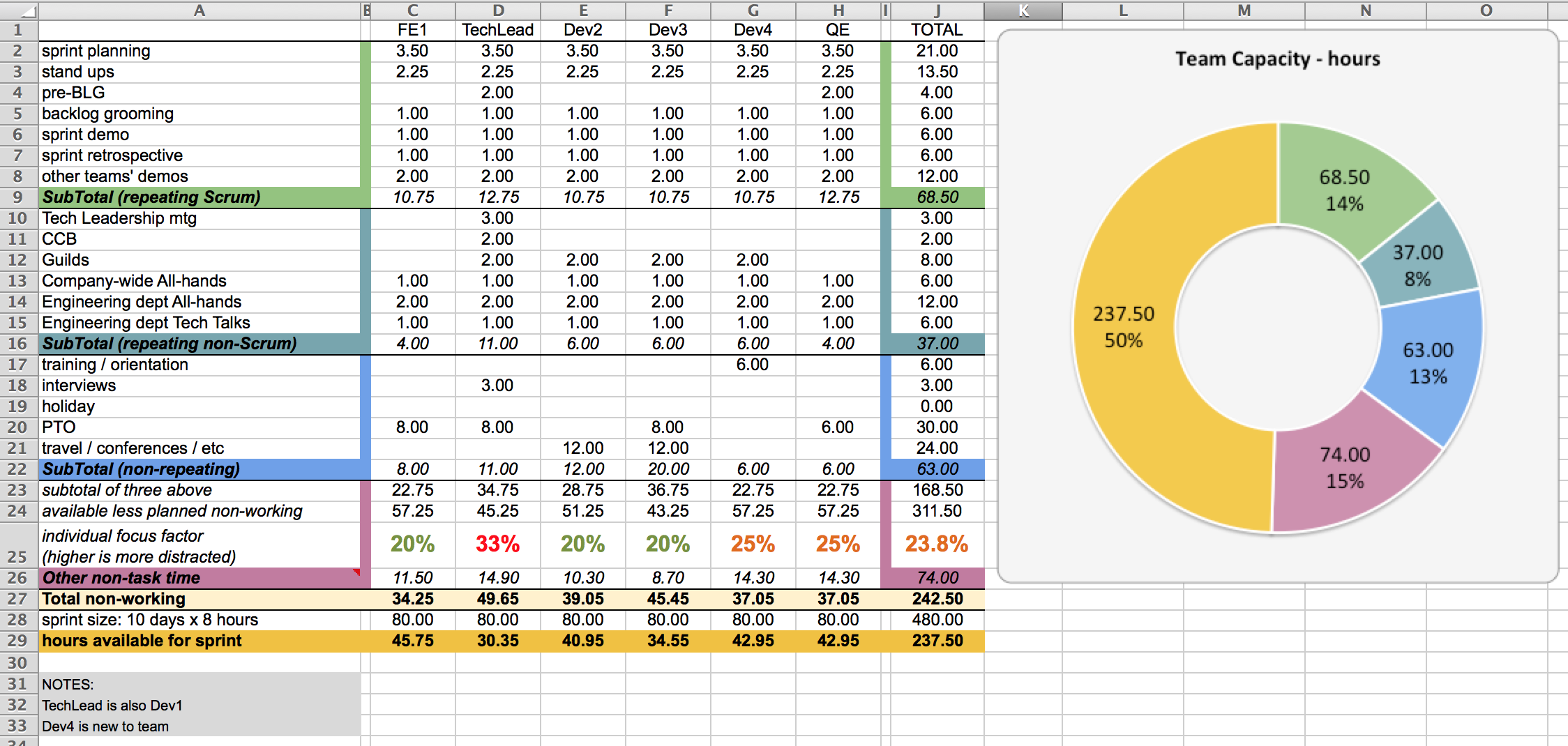 Scrum Capacity Planning Spreadsheet Template