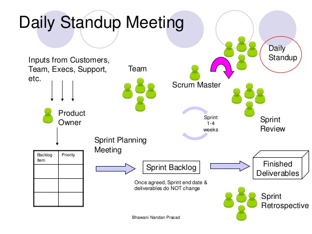 daily standup meeting excel template